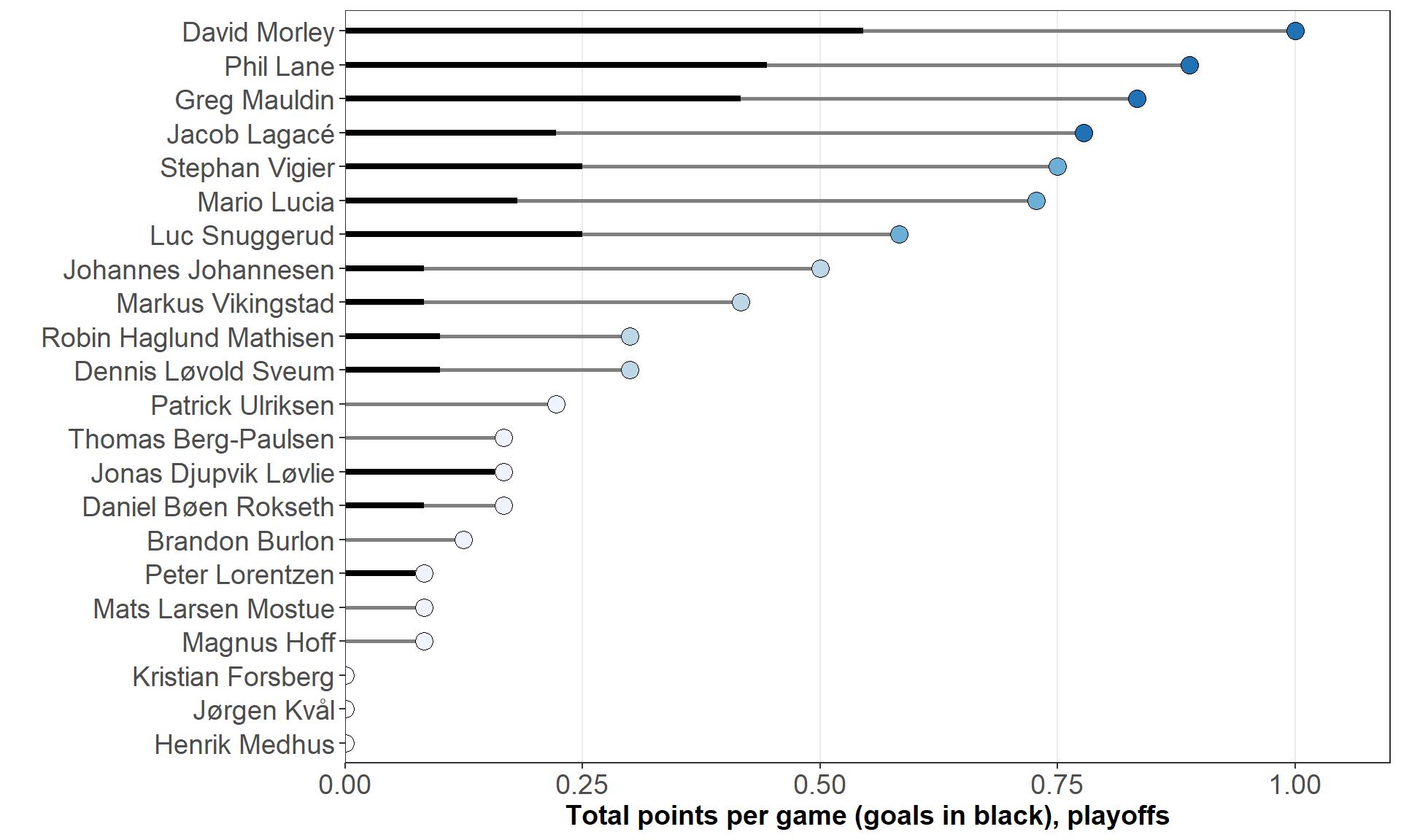 Web scraping with R: Visualizing hockey statistics | Kjartan